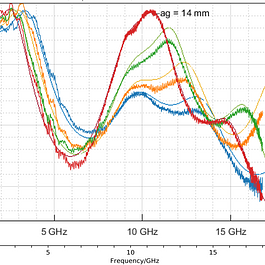Transmissionsmessung im Vergleich zu den Simulationsergebnissen