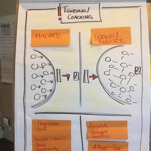 Der CoSB Coaching-Ansatz (Flipchart aus Workshop)