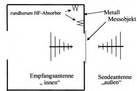 Elektrosmog-Schutzgitter - Schutz for hochfrequenter Strahlung (HF-Strahlung)