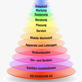 Goldenbohm AG
