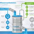 Der Wasserkreislauf und das Wasservorkommen in der Schweiz