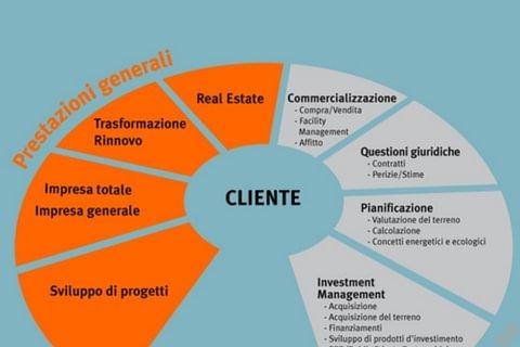 Progettazione - Edilizia - Impresa generale
