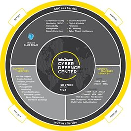 InfoGuard AG - Cyber Defence Services