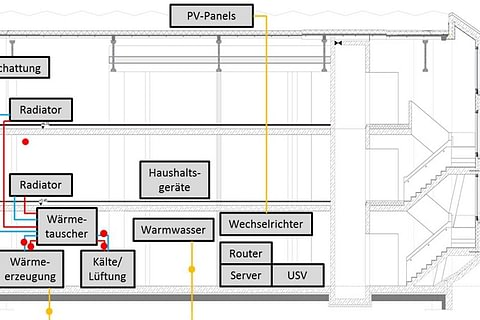 Condition Monitoring in der Gebäudetechnik