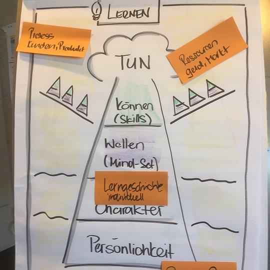 Die CoSB Lern-Pyramide (Flipchart aus Workshop)