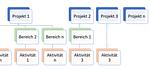 Leistungs- und Projekterfassung